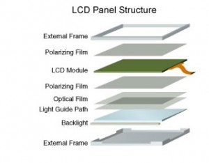 Estructura Interna Panel LCD