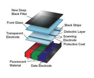 Estructura Interna Panel de Plasma