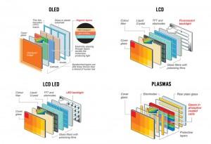 Comparación tecnologías Plasma, LCD, OLED y LED
